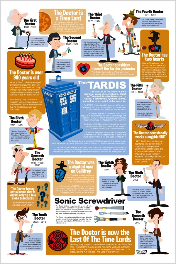 history-of-doctor-who-characters-entertainment-infographic